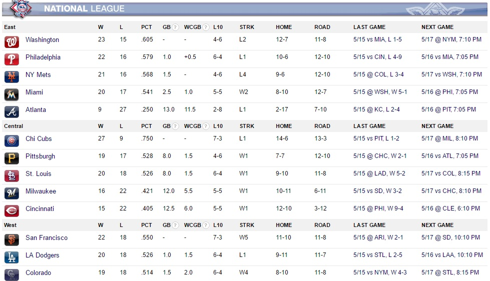 MLB Standings May 16 2016