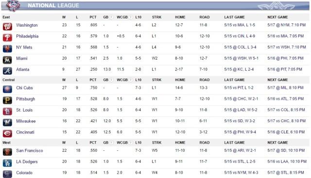 MLB Standings May 16 2016